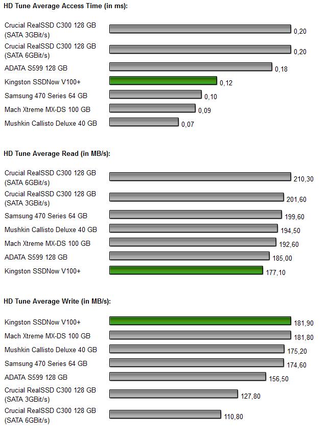 Kingston SSDNow V+ 100 Diagramm 3.0