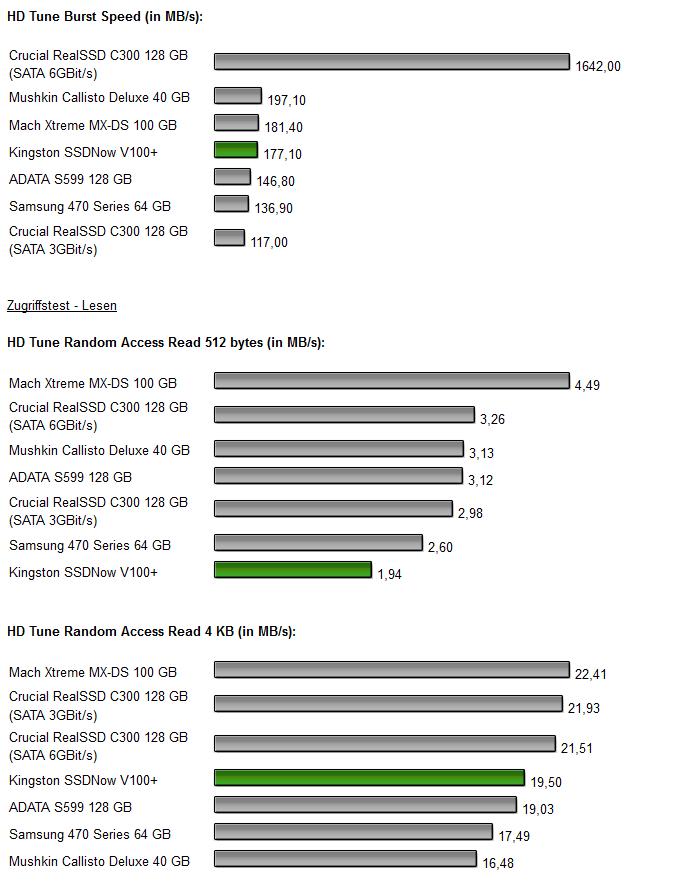 Kingston SSDNow V+ 100 Diagramm 3.1