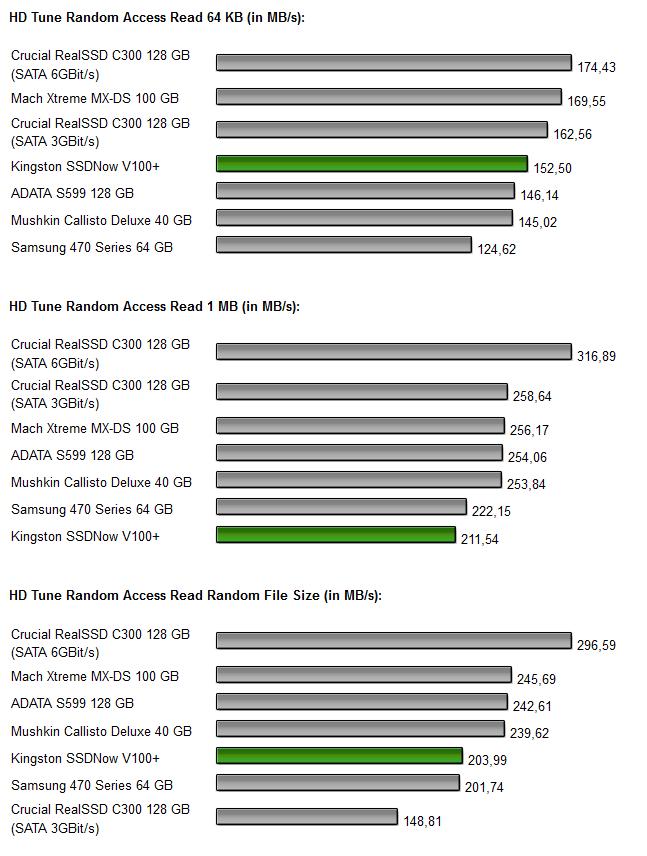 Kingston SSDNow V+ 100 Diagramm 3.2