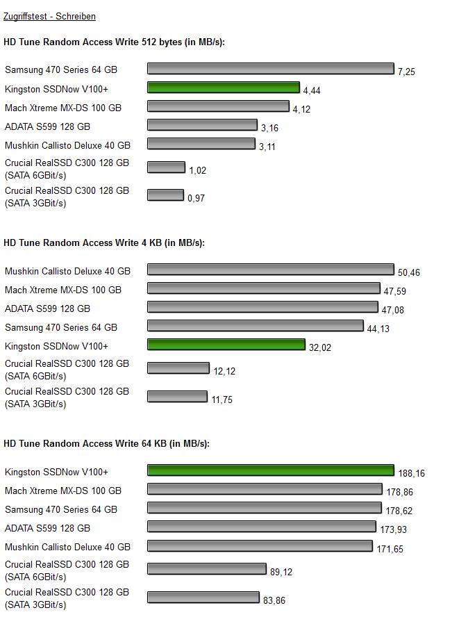 Kingston SSDNow V+ 100 Diagramm 3.3