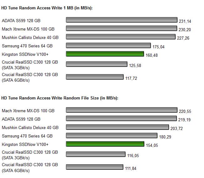 Kingston SSDNow V+ 100 Diagramm 3.4
