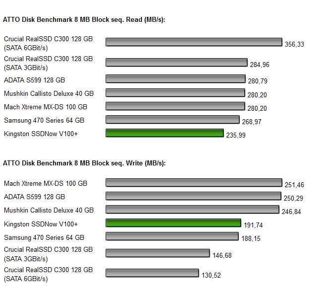 Kingston SSDNow V+ 100 Diagramm 5.0