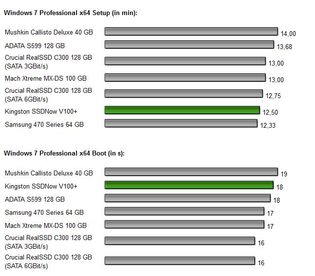Kingston SSDNow V+ 100 Diagramm 6.0