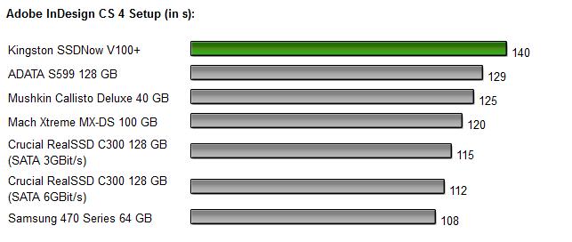 Kingston SSDNow V+ 100 Diagramm 7.0