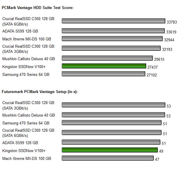 Kingston SSDNow V+ 100 Diagramm 8.0