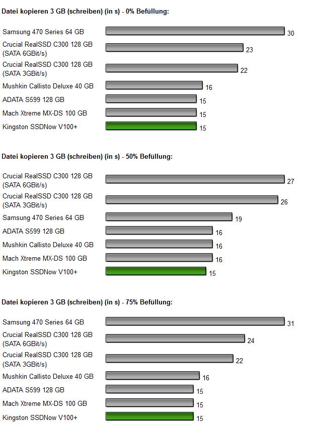 Kingston SSDNow V+ 100 Diagramm 9.0