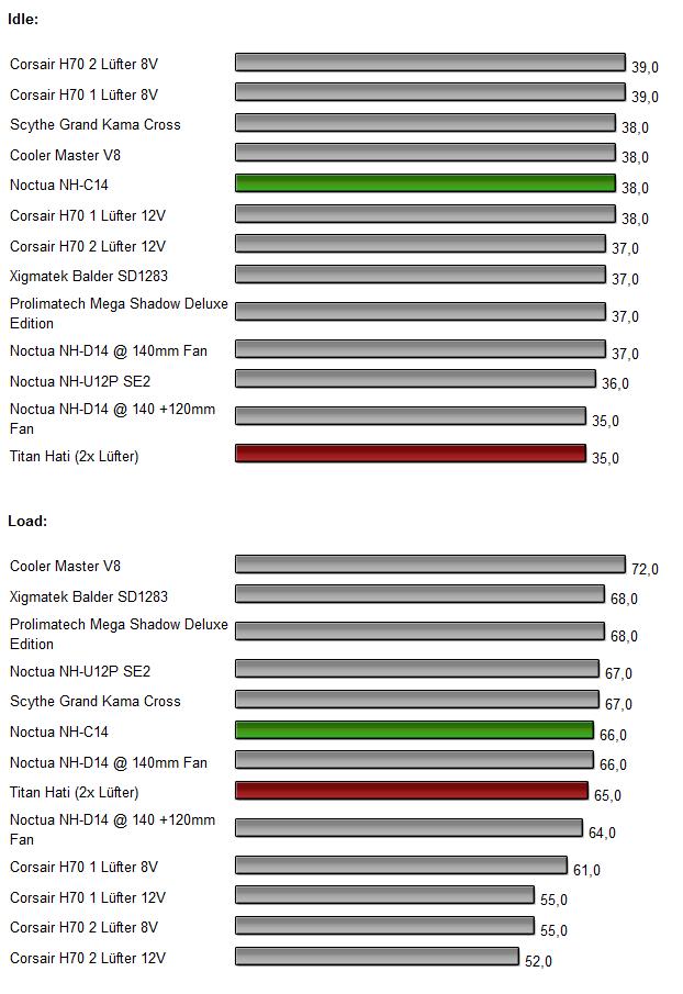 Noctua NF-C14  Titan Hati Test Benchmarks