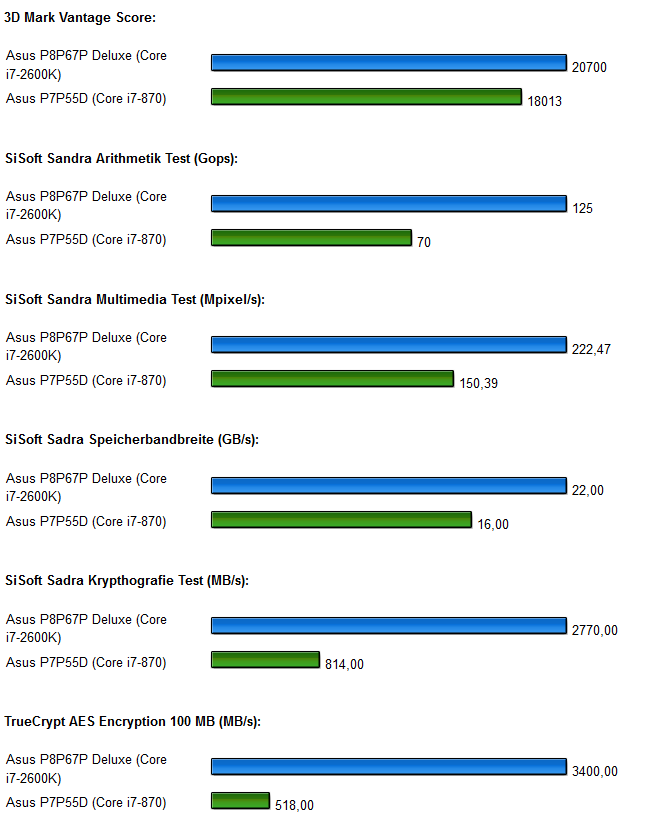ASUS P8P67 Deluxe Benchmarks 1