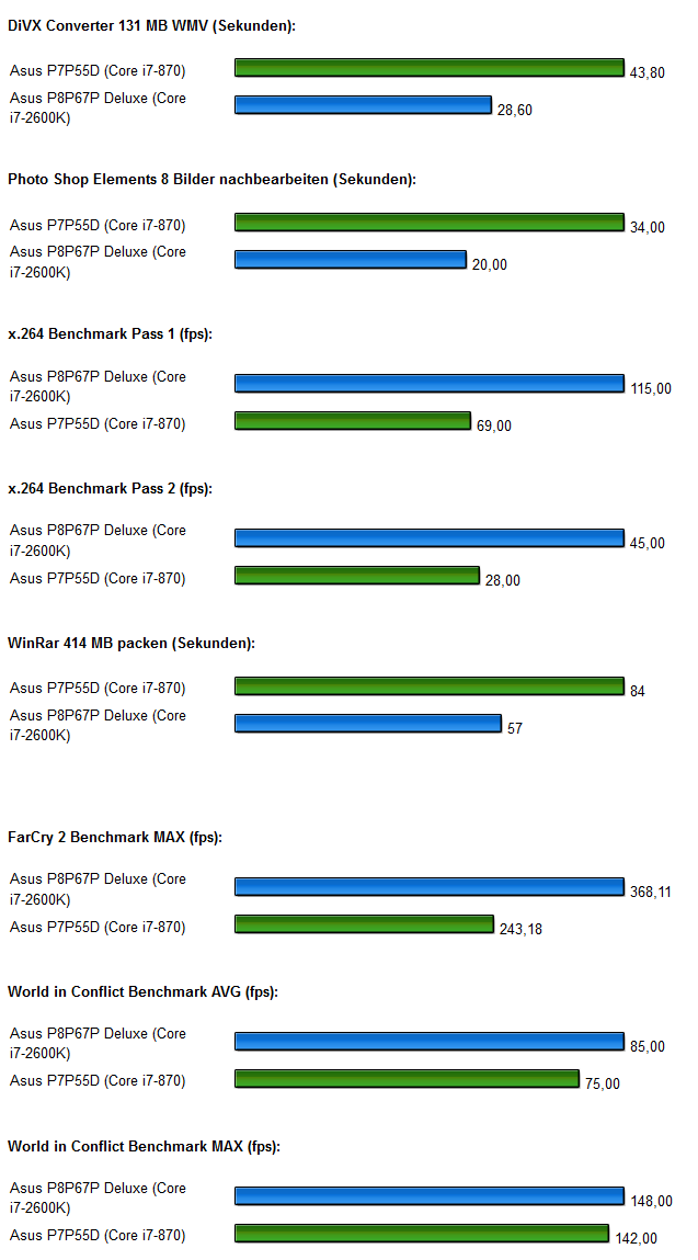 ASUS P8P67 Deluxe Benchmarks 2
