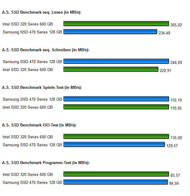 SSD Intel 320 Samsung 470 Diagramm 1.0