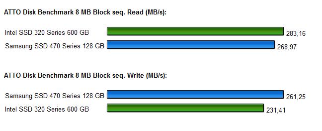 SSD Intel 320 Samsung 470 Diagramm 2.1