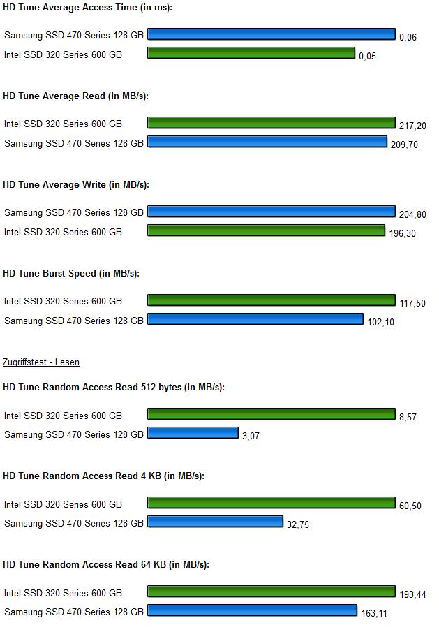 SSD Intel 320 Samsung 470 Diagramm 3.0