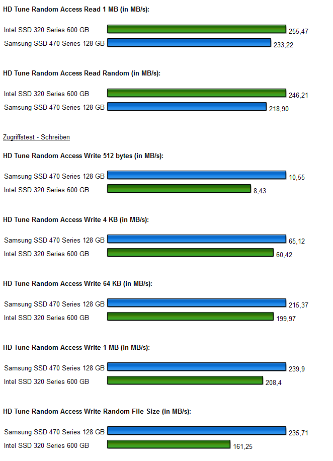 SSD Intel 320 Samsung 470 Diagramm 3.1