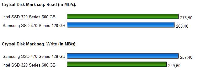 SSD Intel 320 Samsung 470 Diagramm 4.0