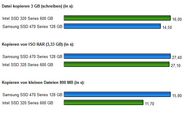 SSD Intel 320 Samsung 470 Diagramm 4.2