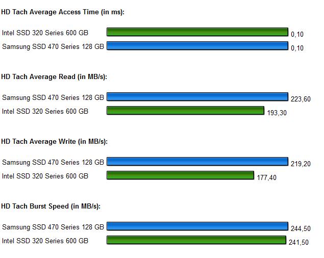 SSD Intel 320 Samsung 470 Diagramm 5