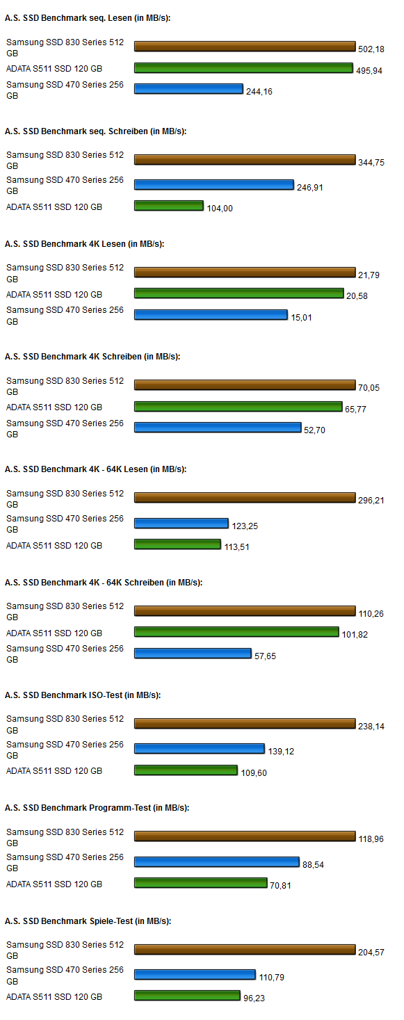 Samsung 830 SSD AS SSD