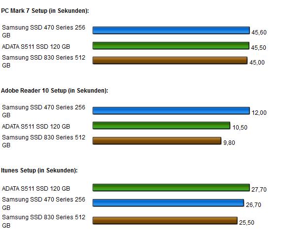 Samsung SSD 830 Anwendngen