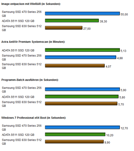 Samsung SSD 830 Anwendungen2