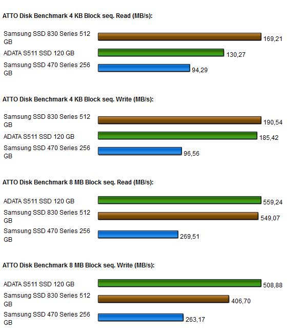 Samsung 830 SSD Atto