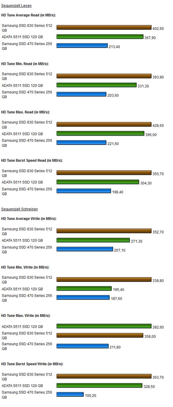 Samsung 830 SSD HD Tune Pro 1