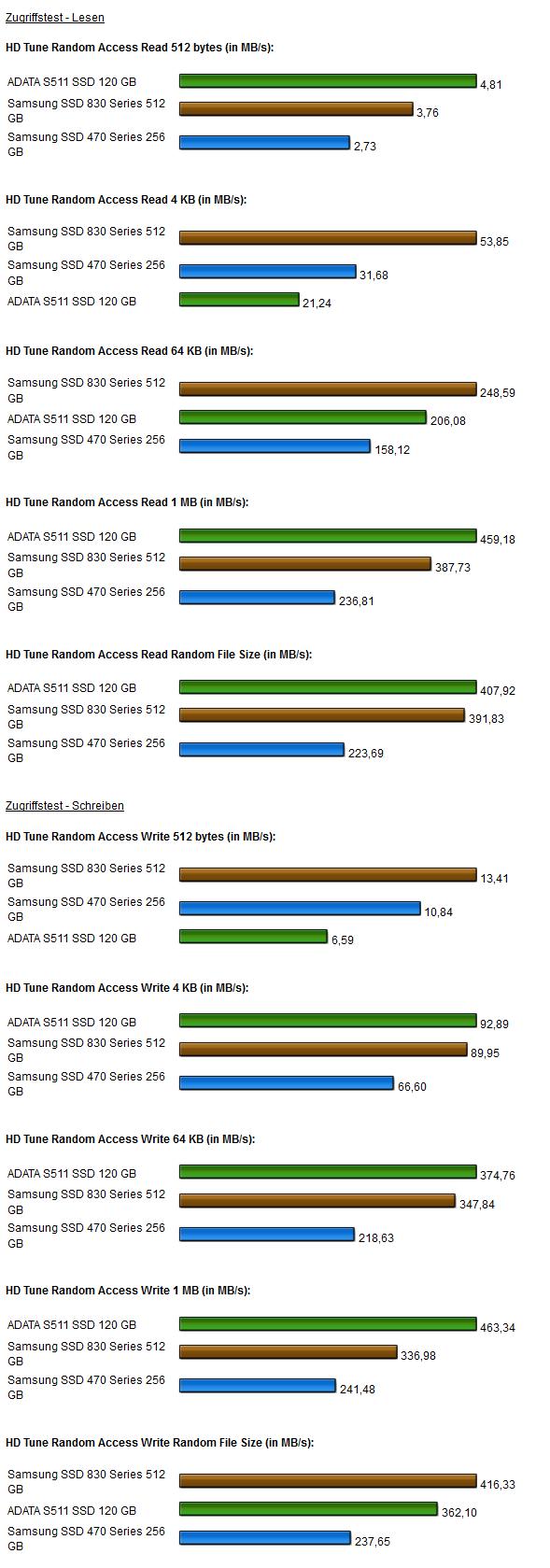 Samsung 830 SSD HD Tune Pro 2