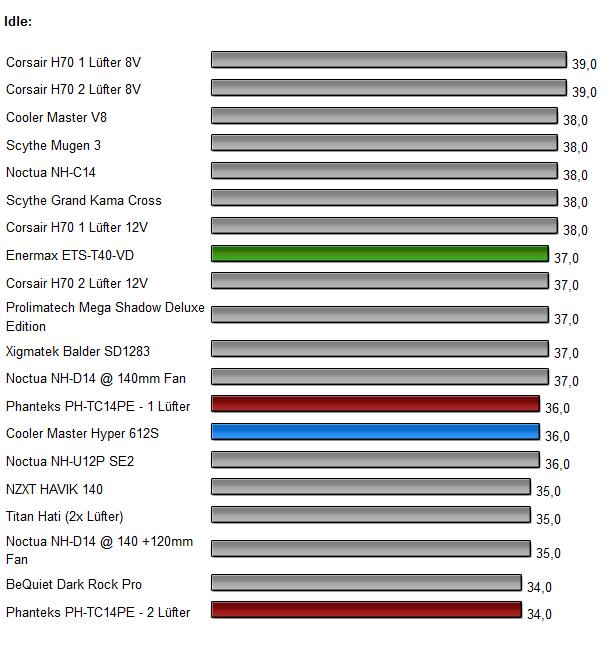 3 CPU Kühler Benchmarks 1