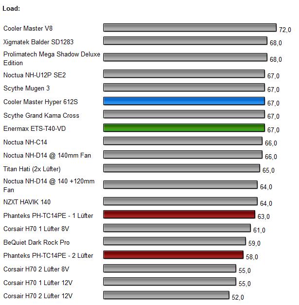 3 CPU Kühler Benchmarks 2
