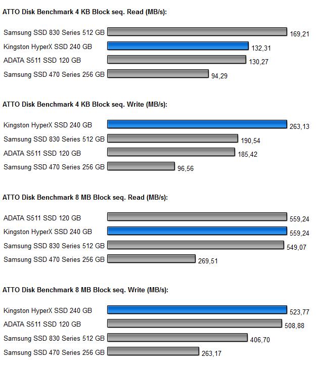 ATTO Disk Benchmark HyperX SSD