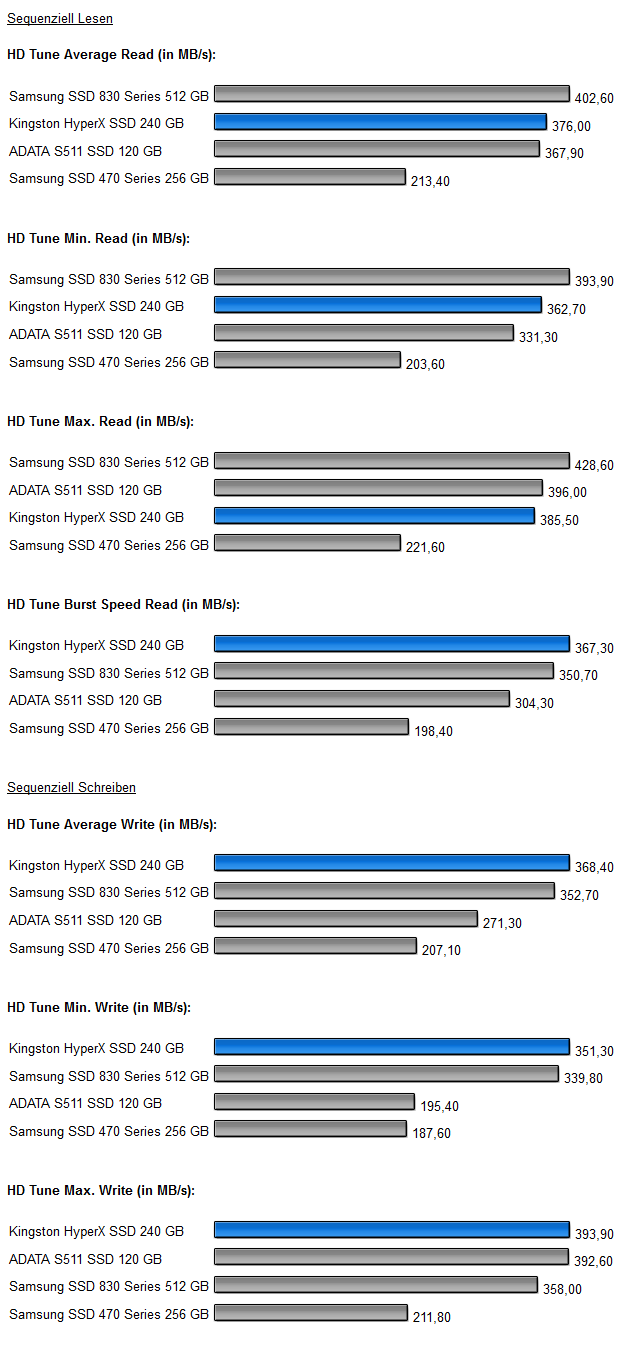 HD Tune 1 HyperX SSD