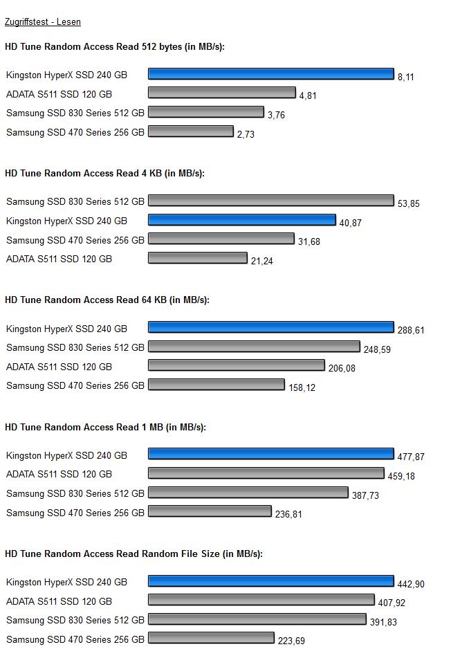 HD Tune 2 HyperX SSD