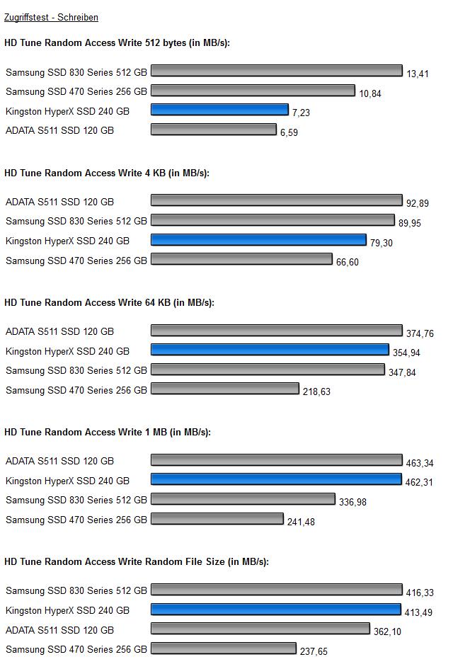 HD Tune 3 HyperX SSD