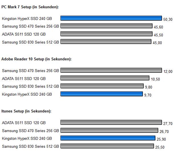 Programm Installationen HyperX SSD