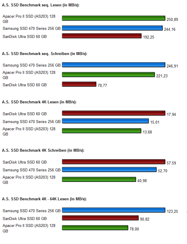 SSD Vergleich Diagramm 1.0