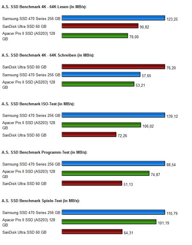 SSD Vergleich Diagramm 2.0