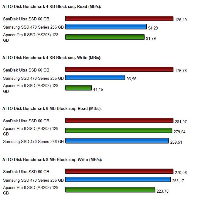 SSD Vergleich Diagramm 3.0