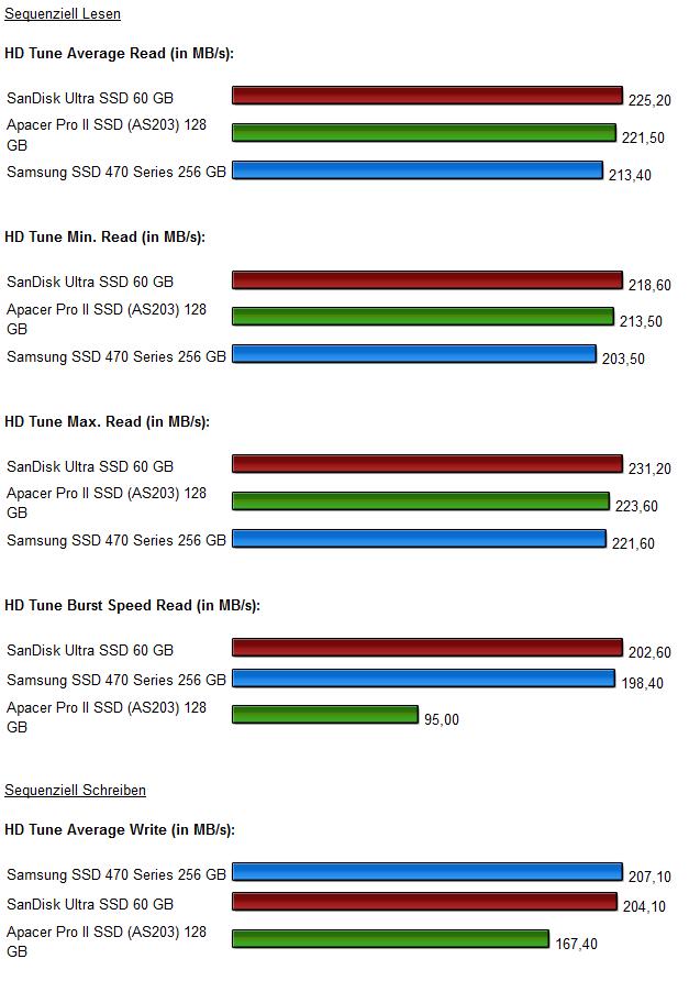 SSD Vergleich Diagramm 4.0