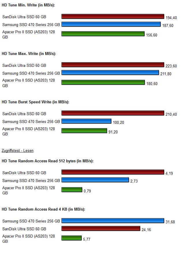 SSD Vergleich Diagramm 5.0