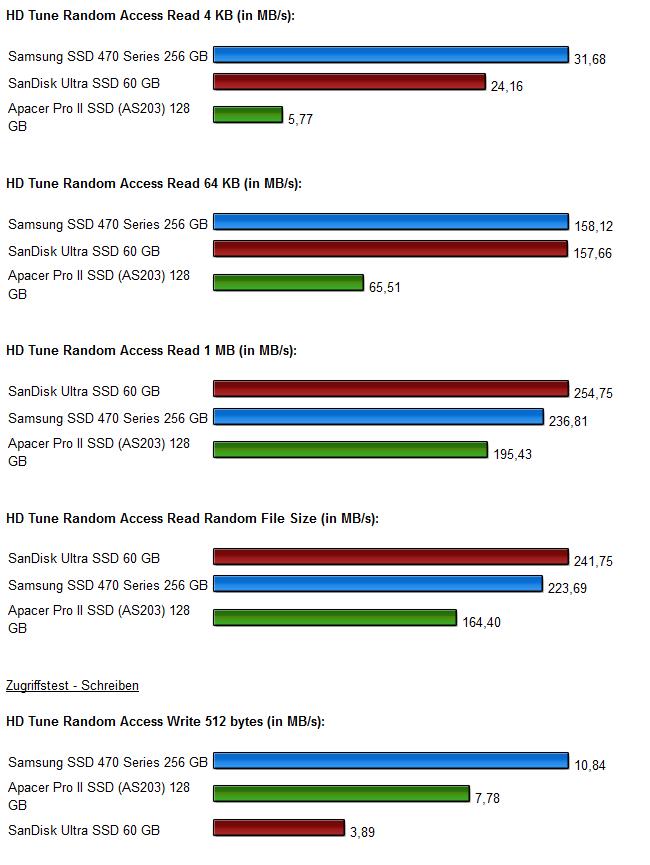 SSD Vergleich Diagramm 6.0