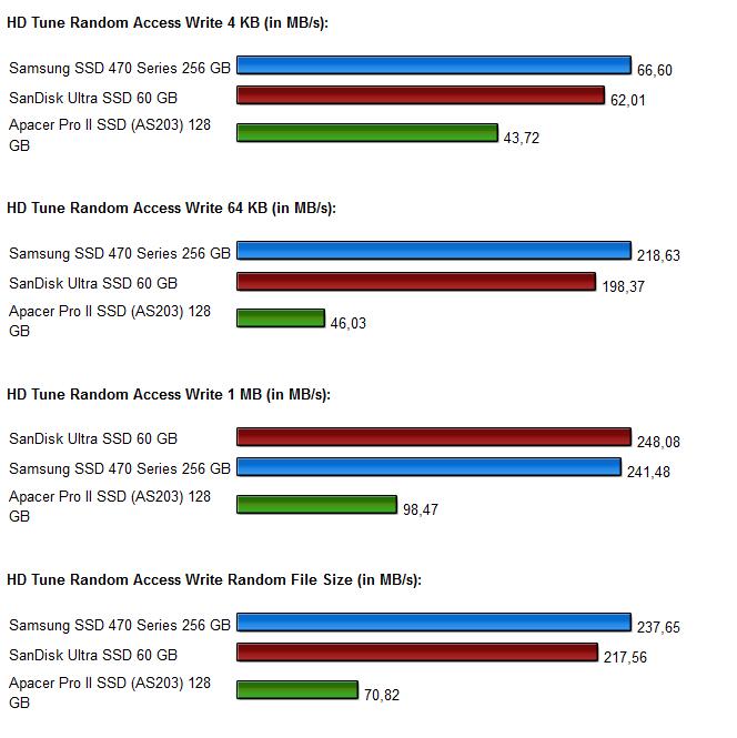 SSD Vergleich Diagramm 7.0