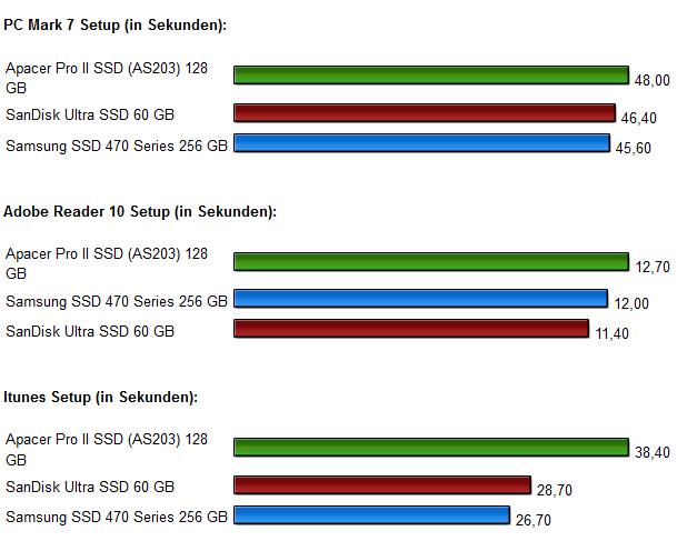 SSD Vergleich Diagramm 8.0
