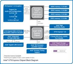 X79_blockdiagram