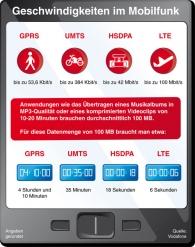 Geschwindigkeiten_im_Mobilfunk