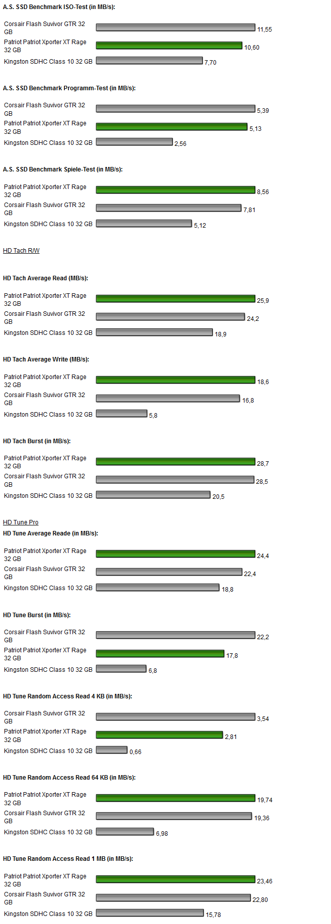 Patriot Xporter Stick Test Benchmarks