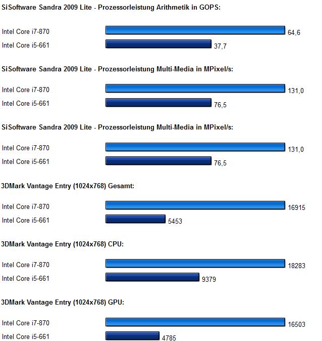Intel Clarkdale Core i5 Diagramm 1