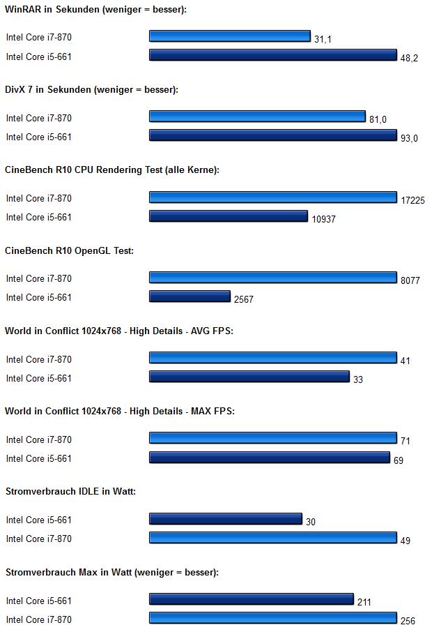 Intel Clarkdale Core i5 Diagramm 2