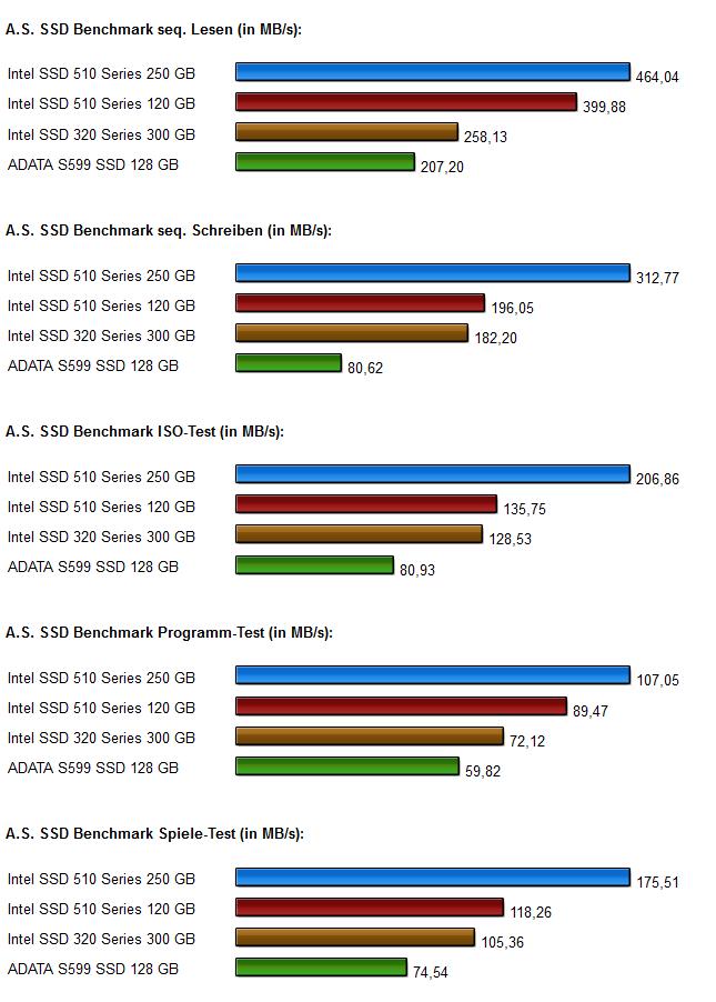 SSD Vergleich Intel 320-510 series Diagramme 1.0