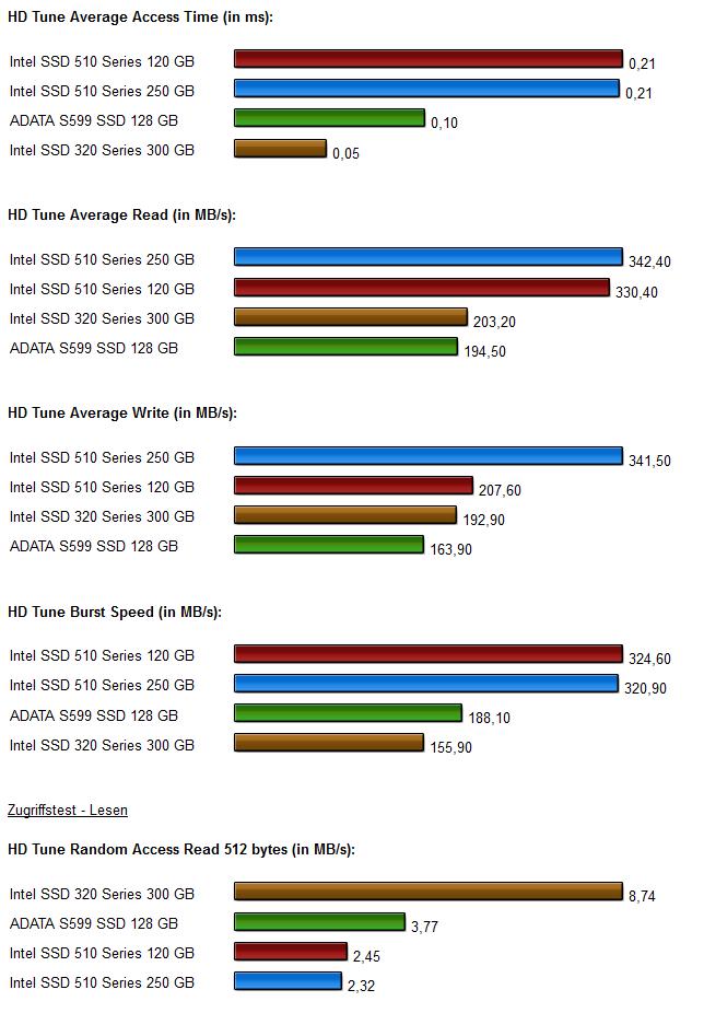 SSD Vergleich Intel 320-510 series Diagramme 2.0