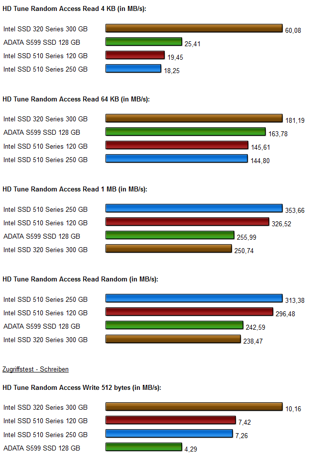 SSD Vergleich Intel 320-510 series Diagramme 2.1
