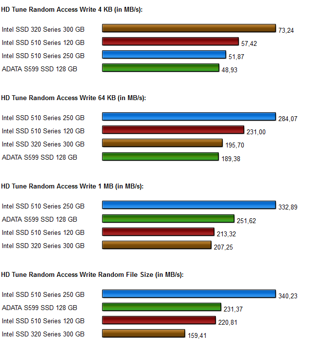 SSD Vergleich Intel 320-510 series Diagramme 2.2